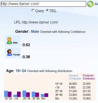 MSN demographics for itamer.com